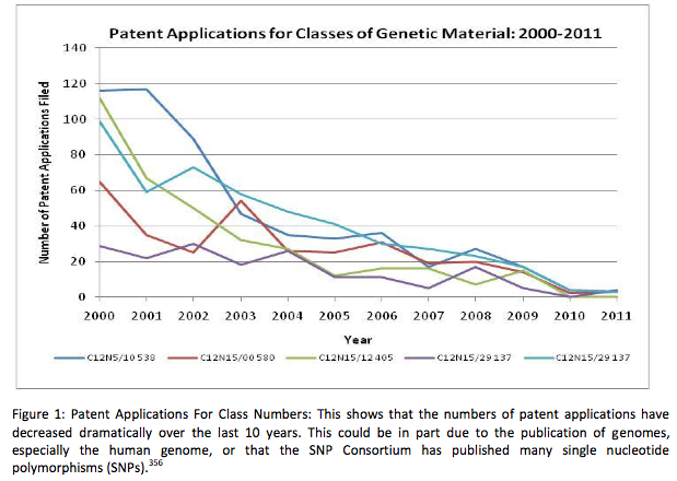 Gene Patent filings (1)